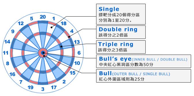 飛鏢靶面是由1~20的數字配置,並再細分為兩倍區三倍區